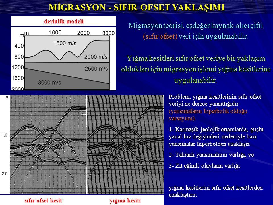 MİGRASYON - SIFIR OFSET YAKLAŞIMI Problem, yığma kesitlerinin sıfır ofset veriyi ne derece yansıttığıdır (yansımaların hiperbolik olduğu varsayımı).