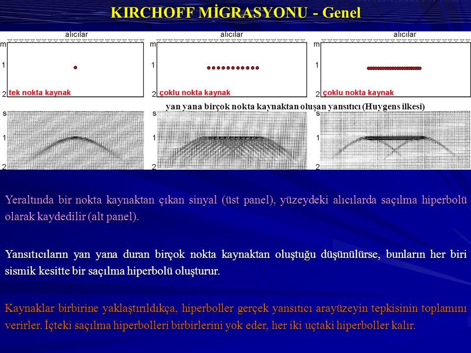 KIRCHOFF MİGRASYONU - Genel yan yana birçok nokta kaynaktan oluşan yansıtıcı (Huygens ilkesi) Yeraltında bir nokta kaynaktan çıkan sinyal (üst panel), yüzeydeki alıcılarda saçılma hiperbolü olarak kaydedilir (alt panel).