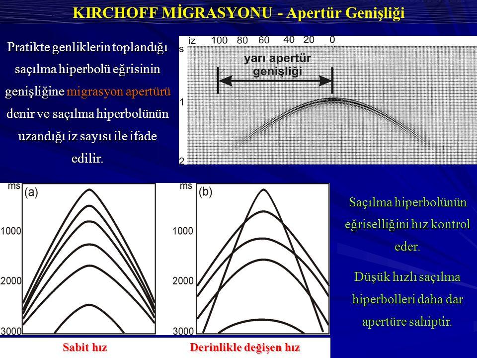 KIRCHOFF MİGRASYONU - KIRCHOFF MİGRASYONU - Apertür Genişliği Pratikte genliklerin toplandığı saçılma hiperbolü eğrisinin genişliğine migrasyon apertürü denir ve saçılma hiperbolünün uzandığı iz sayısı ile ifade edilir.