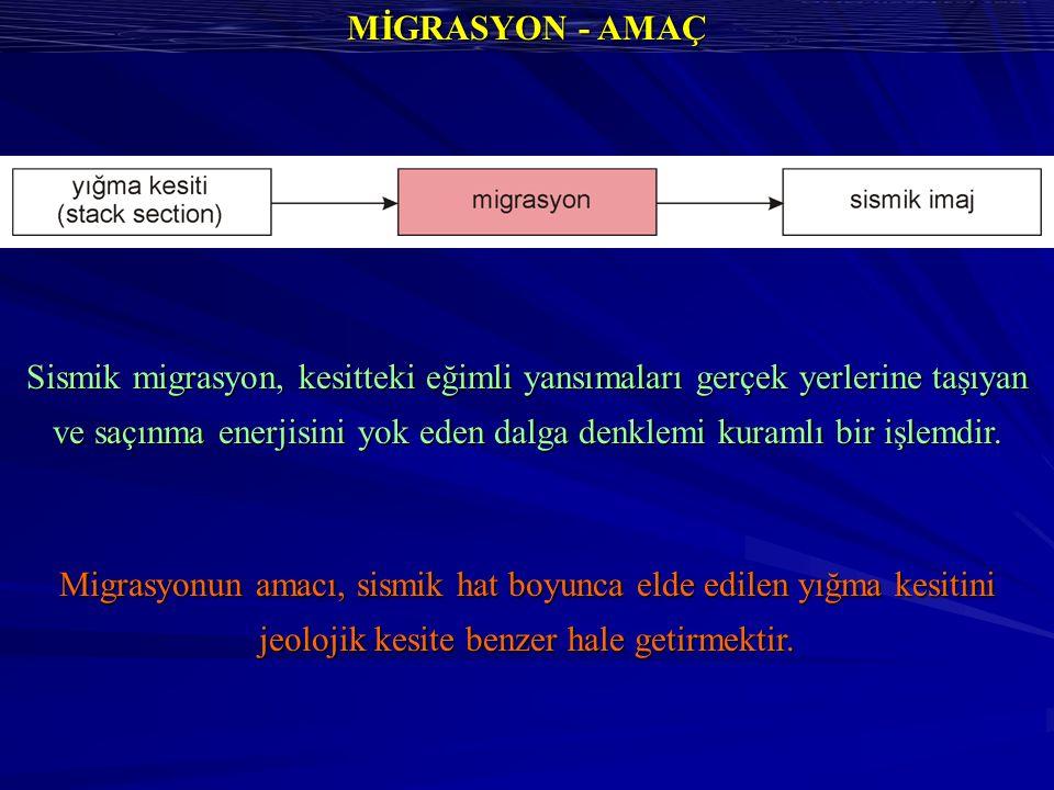 MİGRASYON - AMAÇ Sismik migrasyon, kesitteki eğimli yansımaları gerçek yerlerine taşıyan ve saçınma enerjisini yok eden dalga denklemi kuramlı bir işlemdir.