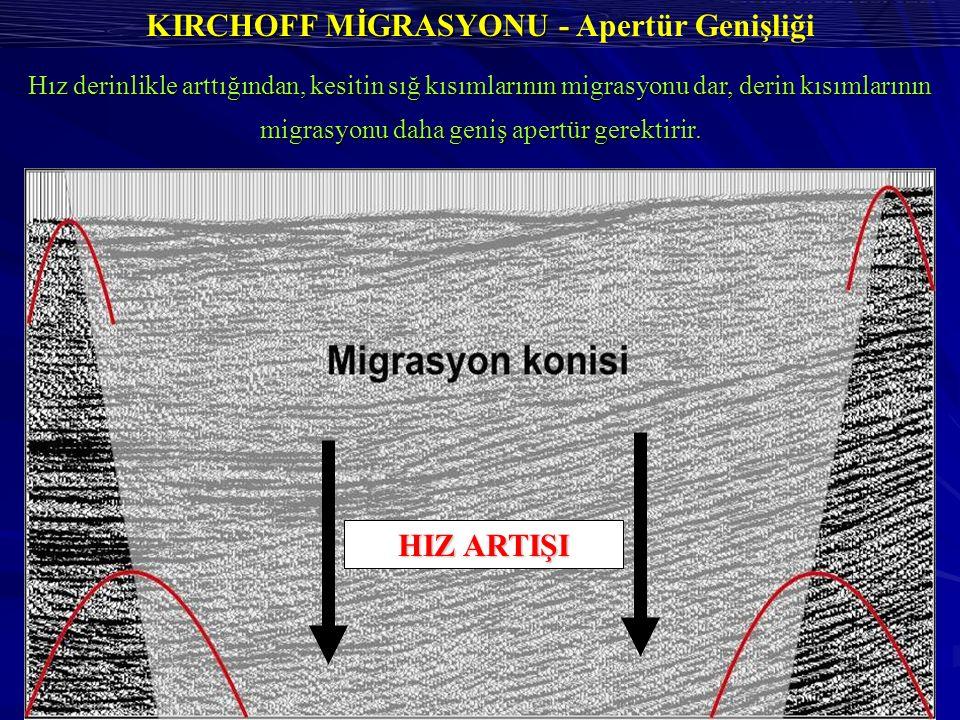 KIRCHOFF MİGRASYONU - KIRCHOFF MİGRASYONU - Apertür Genişliği HIZ ARTIŞI Hız derinlikle arttığından, kesitin sığ kısımlarının migrasyonu dar, derin kısımlarının migrasyonu daha geniş apertür gerektirir.