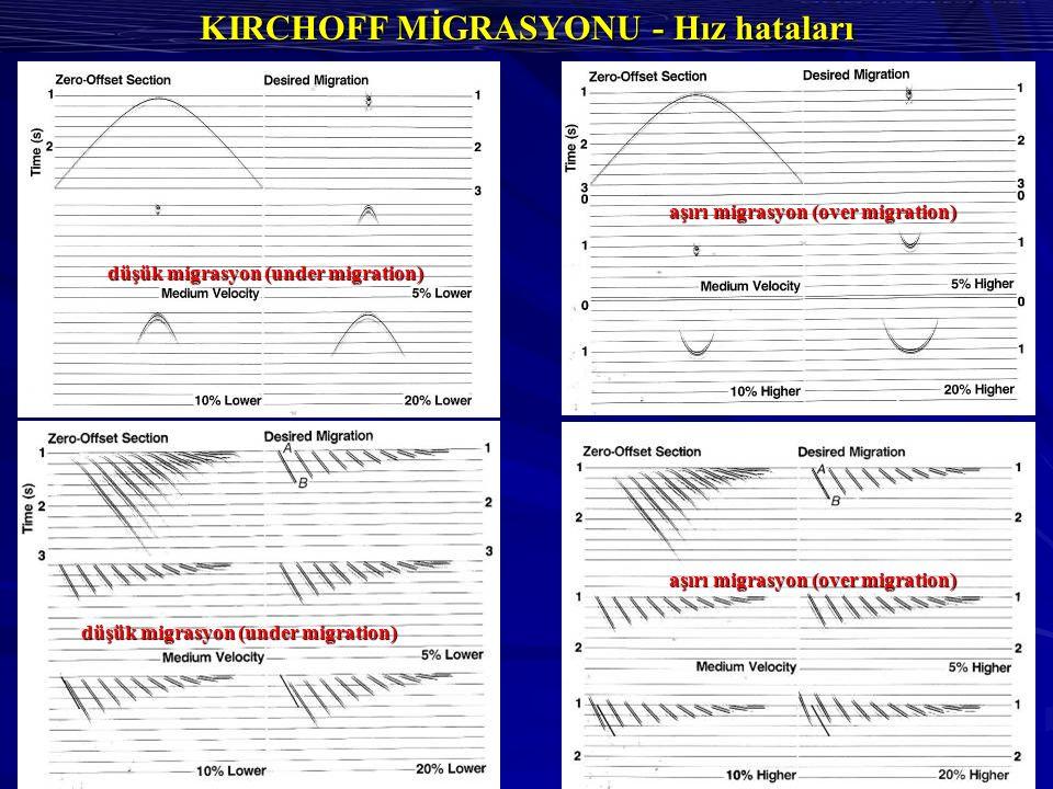 KIRCHOFF MİGRASYONU - Hız hataları düşük migrasyon (under migration) aşırı migrasyon (over migration)