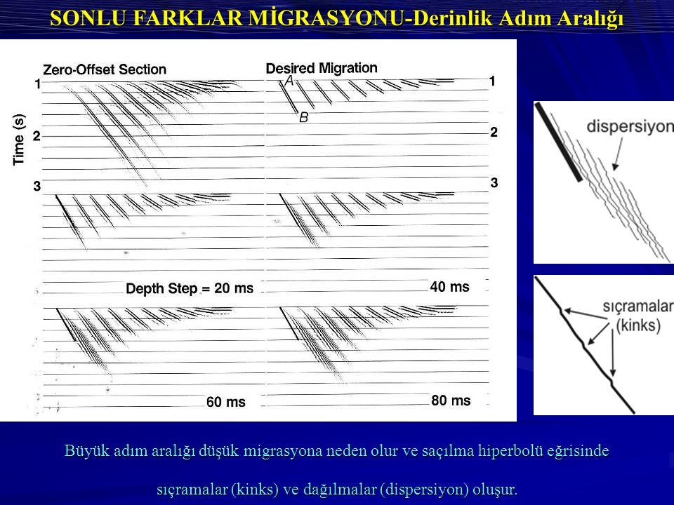 SONLU FARKLAR MİGRASYONU-Derinlik Adım Aralığı Büyük adım aralığı düşük migrasyona neden olur ve saçılma hiperbolü eğrisinde sıçramalar (kinks) ve dağılmalar (dispersiyon) oluşur.