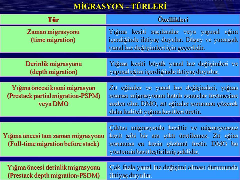 MİGRASYON - TÜRLERİ Yığma öncesi derinlik migrasyonu (Prestack depth migration-PSDM) Çok fazla yanal hız değişimi olması durumunda ihtiyaç duyulur.