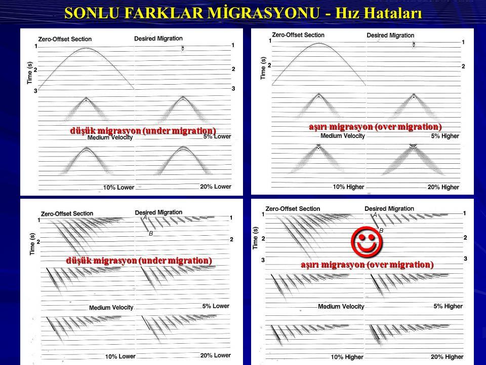 SONLU FARKLAR MİGRASYONU - Hız Hataları düşük migrasyon (under migration) aşırı migrasyon (over migration) düşük migrasyon (under migration)