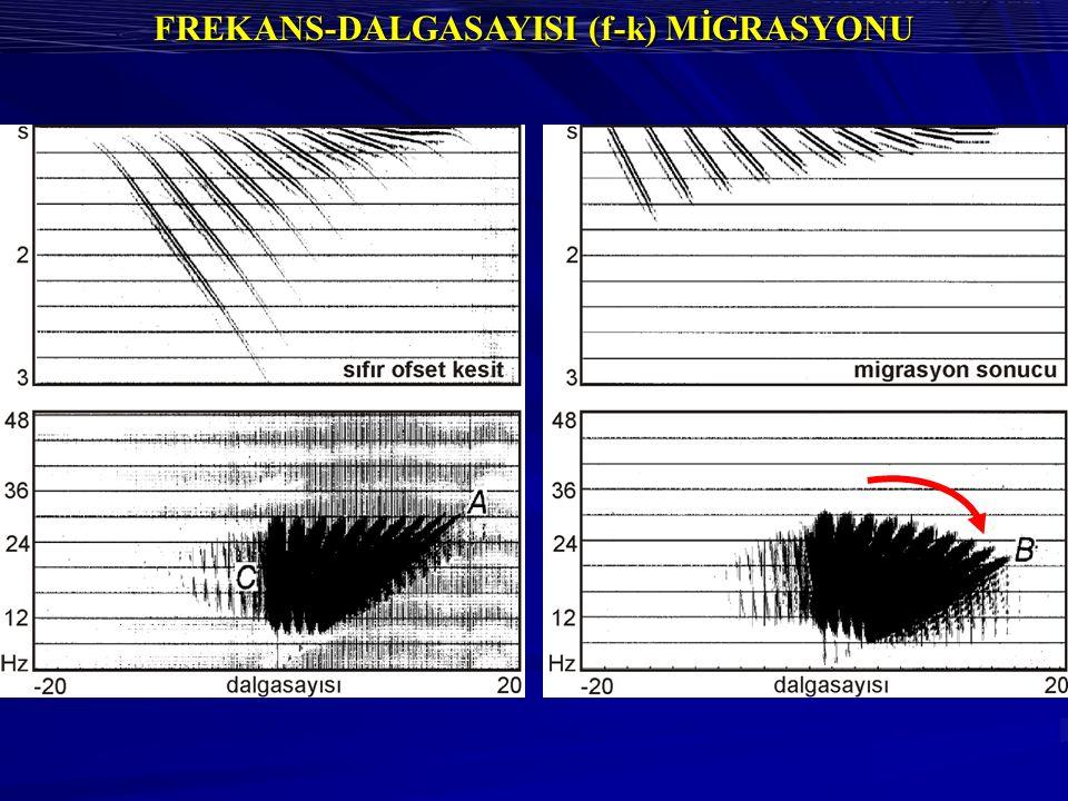 FREKANS-DALGASAYISI (f-k) MİGRASYONU