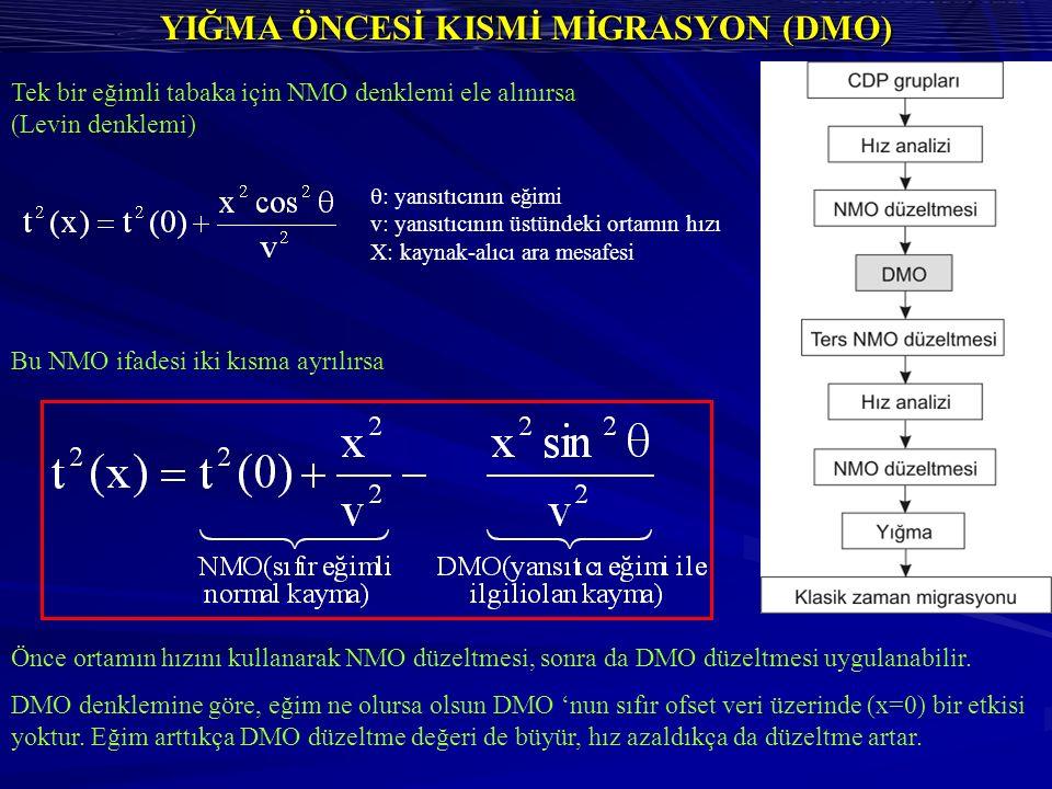 YIĞMA ÖNCESİ KISMİ MİGRASYON (DMO) Tek bir eğimli tabaka için NMO denklemi ele alınırsa (Levin denklemi)  : yansıtıcının eğimi v: yansıtıcının üstündeki ortamın hızı X: kaynak-alıcı ara mesafesi Bu NMO ifadesi iki kısma ayrılırsa Önce ortamın hızını kullanarak NMO düzeltmesi, sonra da DMO düzeltmesi uygulanabilir.