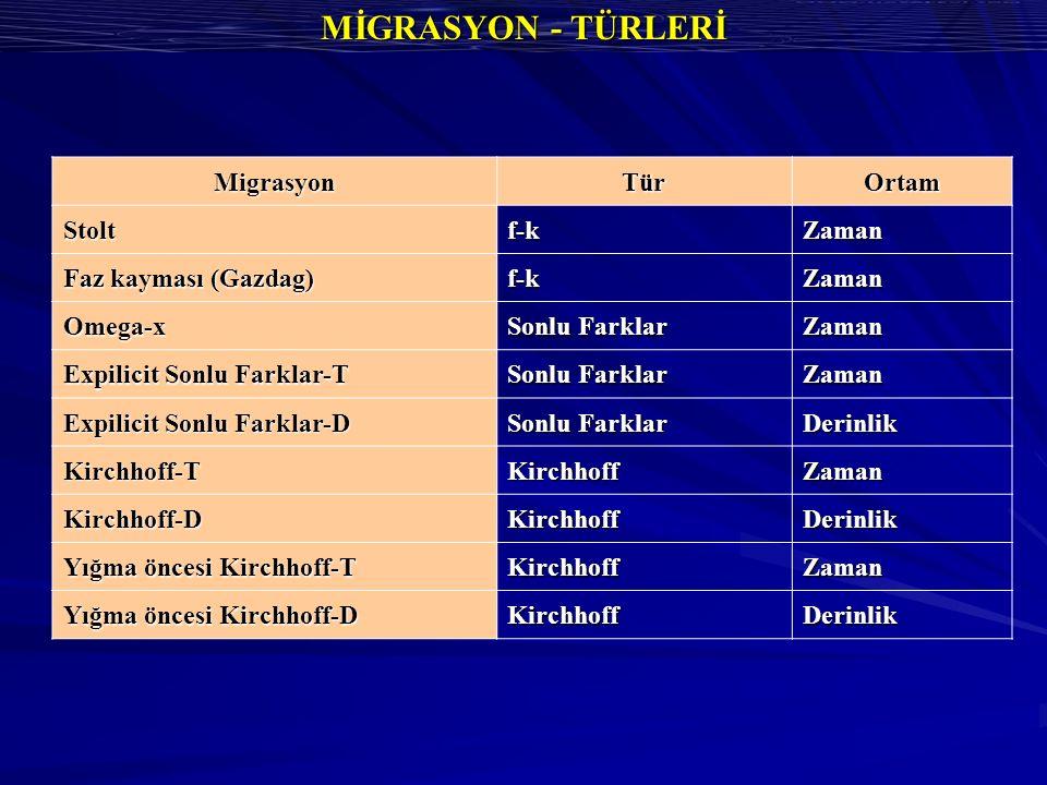 MİGRASYON - TÜRLERİ MigrasyonTürOrtamStoltf-kZaman Faz kayması (Gazdag) f-kZaman Omega-x Sonlu Farklar Zaman Expilicit Sonlu Farklar-T Sonlu Farklar Zaman Expilicit Sonlu Farklar-D Sonlu Farklar Derinlik Kirchhoff-TKirchhoffZaman Kirchhoff-DKirchhoffDerinlik Yığma öncesi Kirchhoff-T KirchhoffZaman Yığma öncesi Kirchhoff-D KirchhoffDerinlik