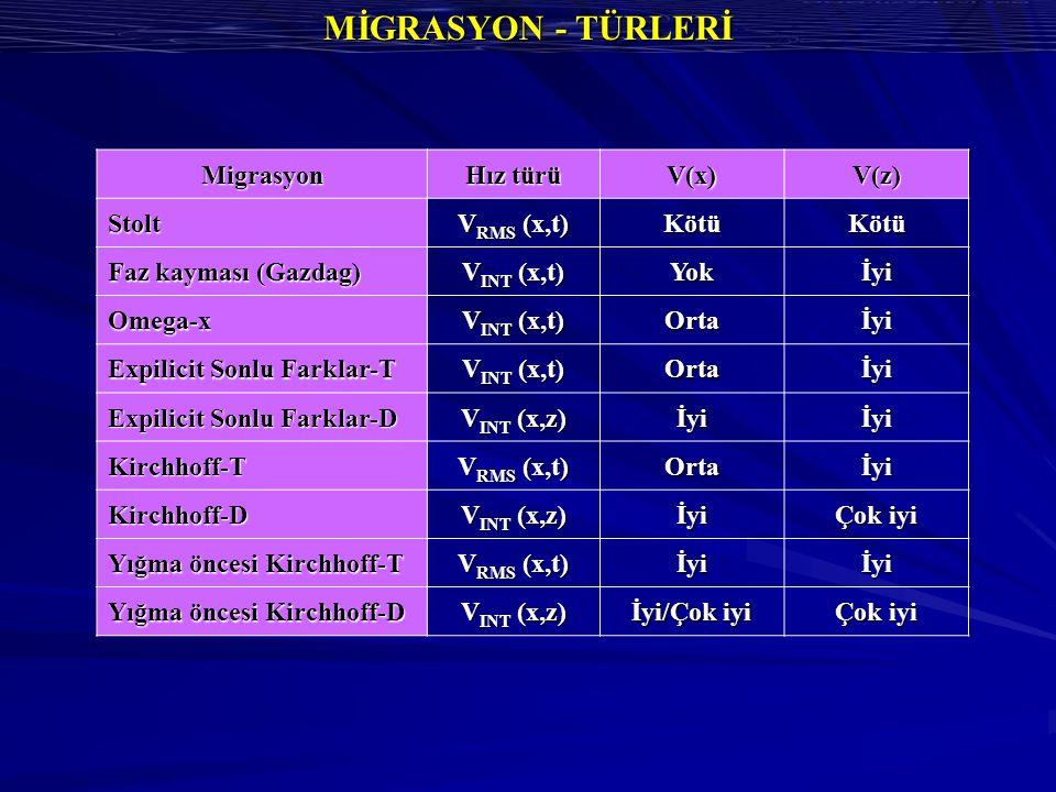 MİGRASYON - TÜRLERİ Migrasyon Hız türü V(x)V(z)Stolt V RMS (x,t) KötüKötü Faz kayması (Gazdag) V INT (x,t) Yokİyi Omega-x Ortaİyi Expilicit Sonlu Farklar-T V INT (x,t) Ortaİyi Expilicit Sonlu Farklar-D V INT (x,z) İyiİyi Kirchhoff-T V RMS (x,t) Ortaİyi Kirchhoff-D V INT (x,z) İyi Çok iyi Yığma öncesi Kirchhoff-T V RMS (x,t) İyiİyi Yığma öncesi Kirchhoff-D V INT (x,z) İyi/Çok iyi Çok iyi