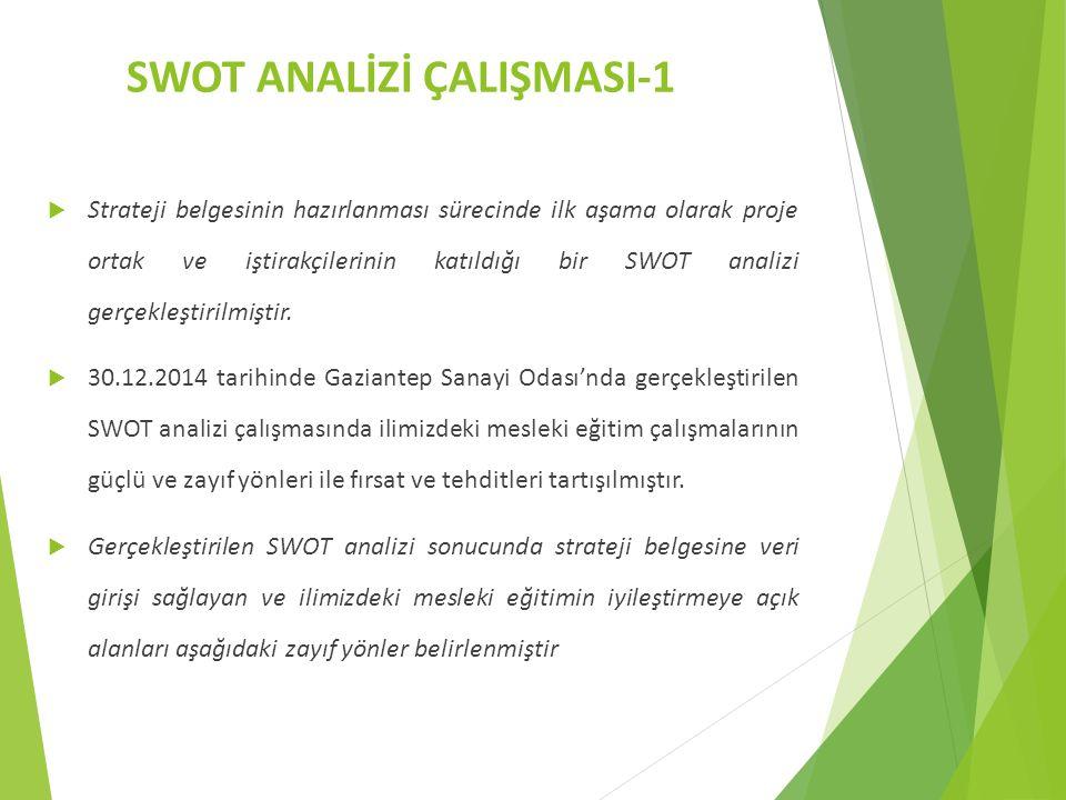 SWOT ANALİZİ ÇALIŞMASI-1  Strateji belgesinin hazırlanması sürecinde ilk aşama olarak proje ortak ve iştirakçilerinin katıldığı bir SWOT analizi gerçekleştirilmiştir.