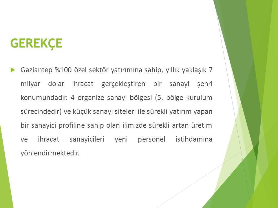 GEREKÇE  Gaziantep %100 özel sektör yatırımına sahip, yıllık yaklaşık 7 milyar dolar ihracat gerçekleştiren bir sanayi şehri konumundadır.