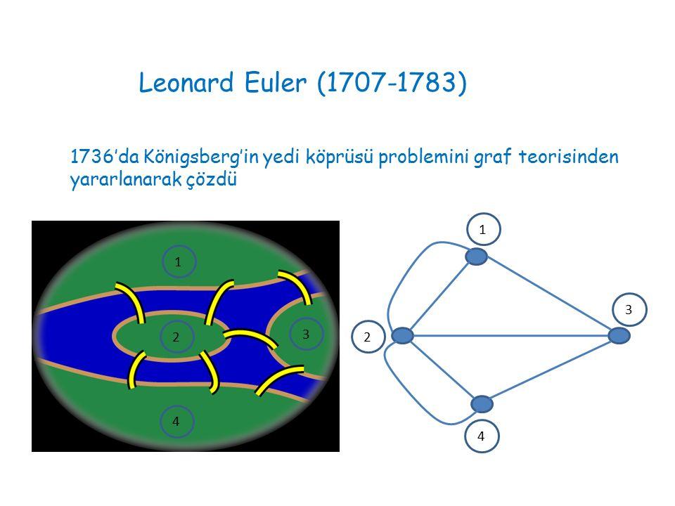 Leonard Euler (1707-1783) 1736'da Königsberg'in yedi köprüsü problemini graf teorisinden yararlanarak çözdü 1 1 22 3 3 4 4