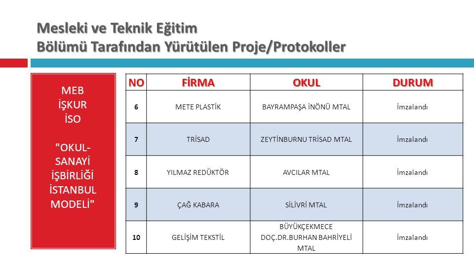 Mesleki ve Teknik Eğitim Bölümü Tarafından Yürütülen Proje/Protokoller MEB İŞKUR İSO OKUL- SANAYİ İŞBİRLİĞİ İSTANBUL MODELİ NOFİRMAOKULDURUM 6 METE PLASTİKBAYRAMPAŞA İNÖNÜ MTALİmzalandı 7 TRİSADZEYTİNBURNU TRİSAD MTALİmzalandı 8 YILMAZ REDÜKTÖRAVCILAR MTALİmzalandı 9 ÇAĞ KABARASİLİVRİ MTALİmzalandı 10GELİŞİM TEKSTİL BÜYÜKÇEKMECE DOÇ.DR.BURHAN BAHRİYELİ MTAL İmzalandı