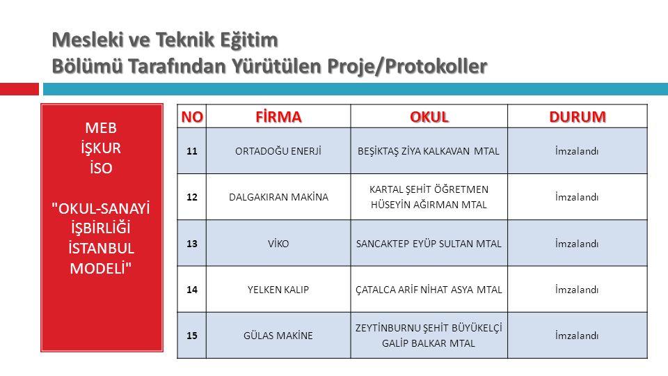 Mesleki ve Teknik Eğitim Bölümü Tarafından Yürütülen Proje/Protokoller MEB İŞKUR İSO OKUL-SANAYİ İŞBİRLİĞİ İSTANBUL MODELİ NOFİRMAOKULDURUM 11 ORTADOĞU ENERJİBEŞİKTAŞ ZİYA KALKAVAN MTALİmzalandı 12 DALGAKIRAN MAKİNA KARTAL ŞEHİT ÖĞRETMEN HÜSEYİN AĞIRMAN MTAL İmzalandı 13 VİKOSANCAKTEP EYÜP SULTAN MTALİmzalandı 14 YELKEN KALIPÇATALCA ARİF NİHAT ASYA MTALİmzalandı 15GÜLAS MAKİNE ZEYTİNBURNU ŞEHİT BÜYÜKELÇİ GALİP BALKAR MTAL İmzalandı