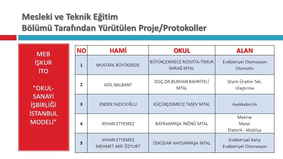 Mesleki ve Teknik Eğitim Bölümü Tarafından Yürütülen Proje/Protokoller MEB İŞKUR İTO OKUL- SANAYİ İŞBİRLİĞİ İSTANBUL MODELİ NOHAMİOKULALAN 1 MUSTAFA BÜYÜKDEDE BÜYÜKÇEKMECE ROSVİTA-TİMUR İMRAĞ MTAL Endüstriyel Otomasyon Otomotiv 2 ADİL NALBANT DOÇ.DR.BURHAN BAHRİYELİ MTAL Giyim Üretim Tek.