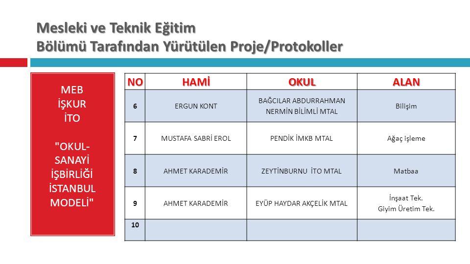 Mesleki ve Teknik Eğitim Bölümü Tarafından Yürütülen Proje/Protokoller MEB İŞKUR İTO OKUL- SANAYİ İŞBİRLİĞİ İSTANBUL MODELİ NOHAMİOKULALAN 6 ERGUN KONT BAĞCILAR ABDURRAHMAN NERMİN BİLİMLİ MTAL Bilişim 7 MUSTAFA SABRİ EROLPENDİK İMKB MTALAğaç işleme 8 AHMET KARADEMİRZEYTİNBURNU İTO MTALMatbaa 9 AHMET KARADEMİREYÜP HAYDAR AKÇELİK MTAL İnşaat Tek.