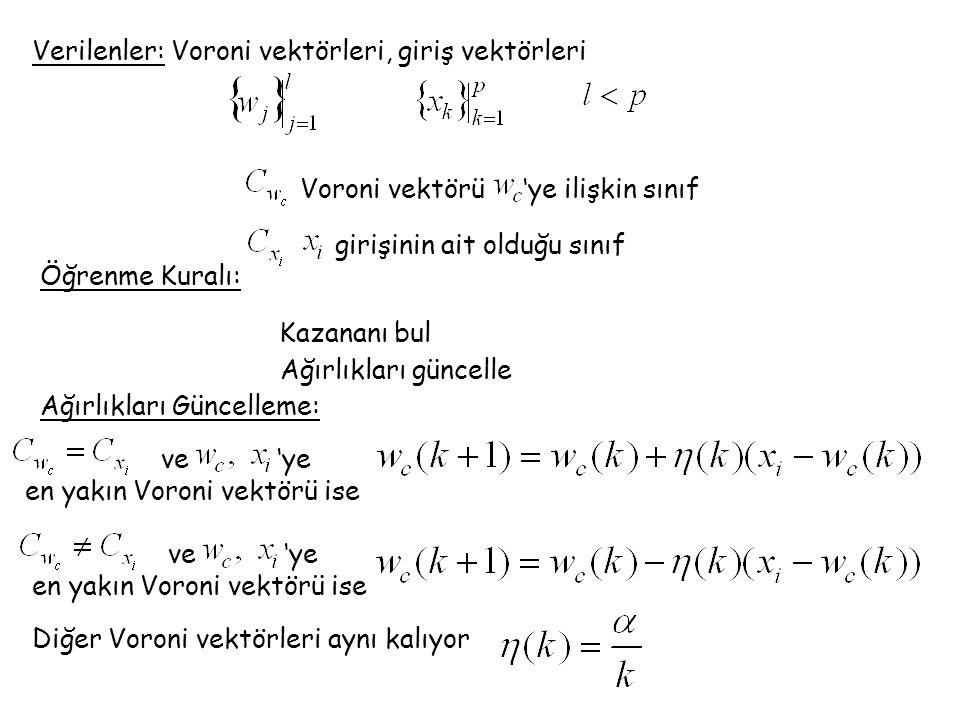 Verilenler: Voroni vektörleri, giriş vektörleri Voroni vektörü 'ye ilişkin sınıf girişinin ait olduğu sınıf Kazananı bul Öğrenme Kuralı: Ağırlıkları güncelle Ağırlıkları Güncelleme: ve 'ye en yakın Voroni vektörü ise ve 'ye en yakın Voroni vektörü ise Diğer Voroni vektörleri aynı kalıyor