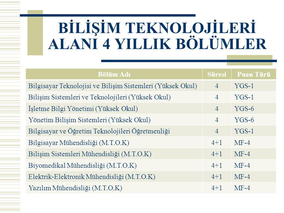 BİLİŞİM TEKNOLOJİLERİ ALANI 4 YILLIK BÖLÜMLER Bölüm AdıSüresiPuan Türü Bilgisayar Teknolojisi ve Bilişim Sistemleri (Yüksek Okul)4YGS-1 Bilişim Sistemleri ve Teknolojileri (Yüksek Okul)4YGS-1 İşletme Bilgi Yönetimi (Yüksek Okul)4YGS-6 Yönetim Bilişim Sistemleri (Yüksek Okul)4YGS-6 Bilgisayar ve Öğretim Teknolojileri Öğretmenliği4YGS-1 Bilgisayar Mühendisliği (M.T.O.K)4+1MF-4 Bilişim Sistemleri Mühendisliği (M.T.O.K)4+1MF-4 Biyomedikal Mühendisliği (M.T.O.K)4+1MF-4 Elektrik-Elektronik Mühendisliği (M.T.O.K)4+1MF-4 Yazılım Mühendisliği (M.T.O.K)4+1MF-4