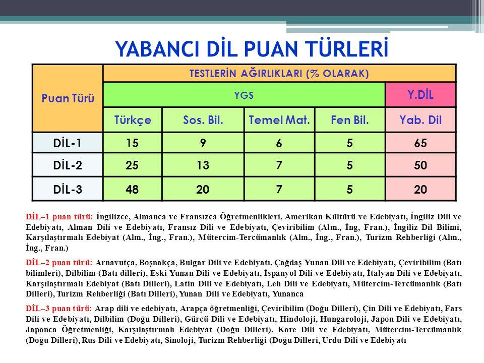 YABANCI DİL PUAN TÜRLERİ Puan Türü TESTLERİN AĞIRLIKLARI (% OLARAK) YGS Y.DİL TürkçeSos.