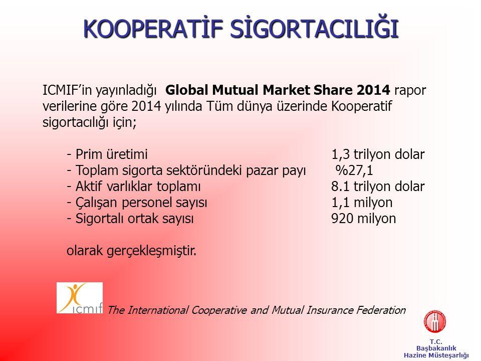 T.C. Başbakanlık Hazine Müsteşarlığı ICMIF'in yayınladığı Global Mutual Market Share 2014 rapor verilerine göre 2014 yılında Tüm dünya üzerinde Kooper