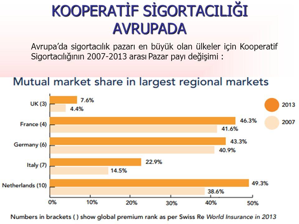 T.C. Başbakanlık Hazine Müsteşarlığı Avrupa'da sigortacılık pazarı en büyük olan ülkeler için Kooperatif Sigortacılığının 2007-2013 arası Pazar payı d