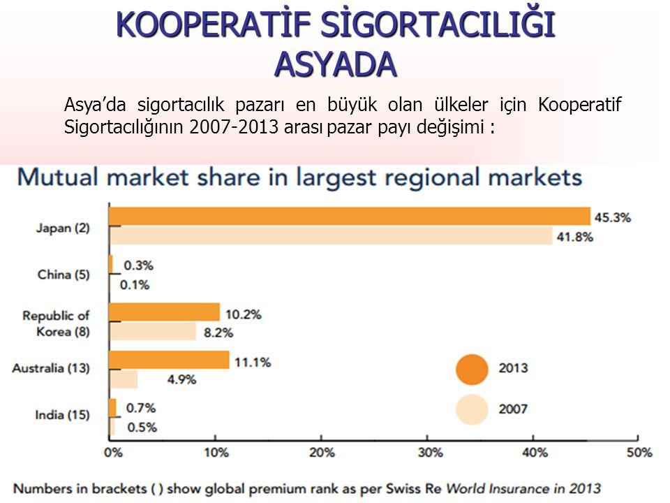 T.C. Başbakanlık Hazine Müsteşarlığı Asya'da sigortacılık pazarı en büyük olan ülkeler için Kooperatif Sigortacılığının 2007-2013 arası pazar payı değ