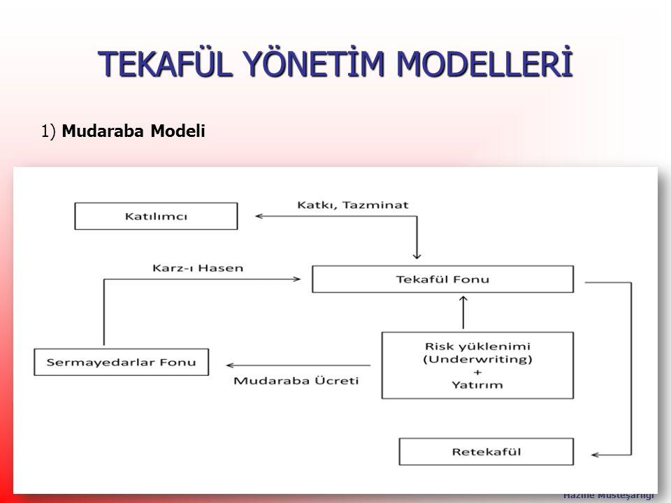 T.C. Başbakanlık Hazine Müsteşarlığı 23 TEKAFÜL YÖNETİM MODELLERİ 1) Mudaraba Modeli 23