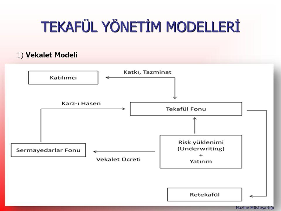T.C. Başbakanlık Hazine Müsteşarlığı 24 TEKAFÜL YÖNETİM MODELLERİ 1) Vekalet Modeli 24