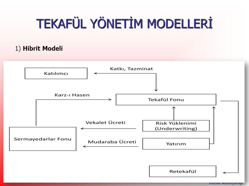 T.C. Başbakanlık Hazine Müsteşarlığı 25 TEKAFÜL YÖNETİM MODELLERİ 1) Hibrit Modeli 25