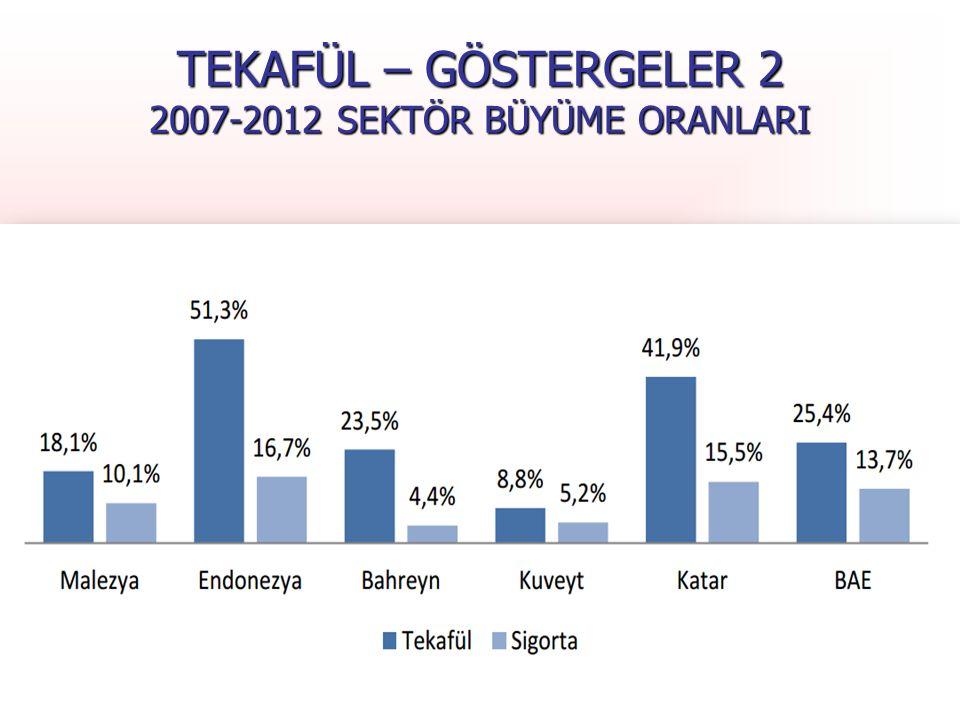 T.C. Başbakanlık Hazine Müsteşarlığı 29 TEKAFÜL – GÖSTERGELER 2 2007-2012 SEKTÖR BÜYÜME ORANLARI 29