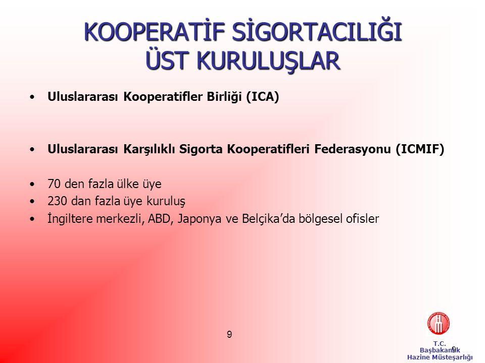 T.C.Başbakanlık Hazine Müsteşarlığı 20 NEDEN TEKAFÜL.