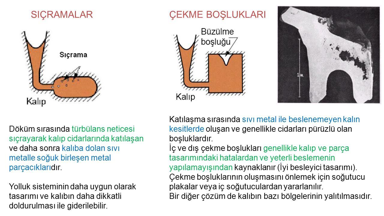 SIÇRAMALAR Döküm sırasında türbülans neticesi sıçrayarak kalıp cidarlarında katılaşan ve daha sonra kalıba dolan sıvı metalle soğuk birleşen metal parçacıklarıdır.