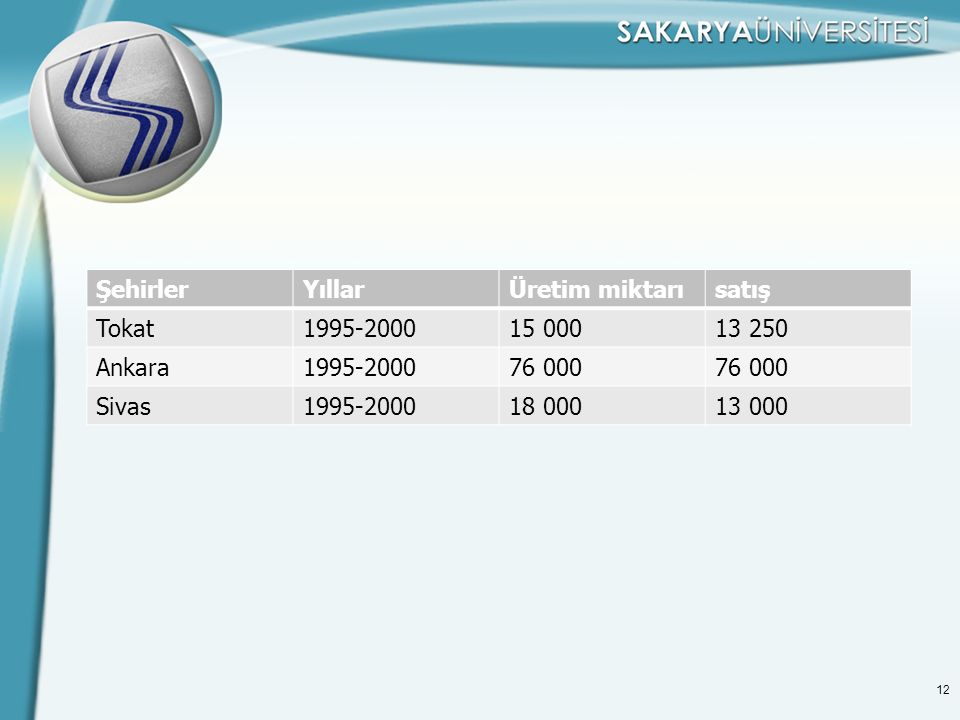 12 ŞehirlerYıllarÜretim miktarısatış Tokat1995-200015 00013 250 Ankara1995-200076 000 Sivas1995-200018 00013 000