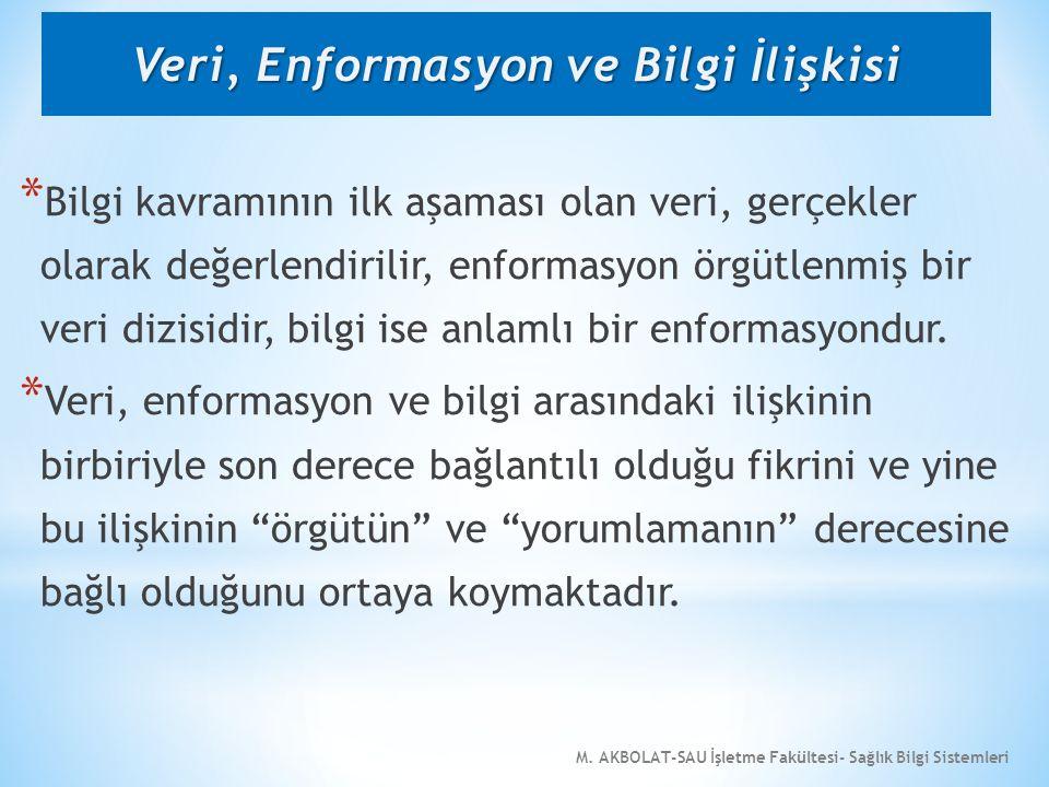 M. AKBOLAT-SAU İşletme Fakültesi- Sağlık Bilgi Sistemleri * Bilgi kavramının ilk aşaması olan veri, gerçekler olarak değerlendirilir, enformasyon örgü