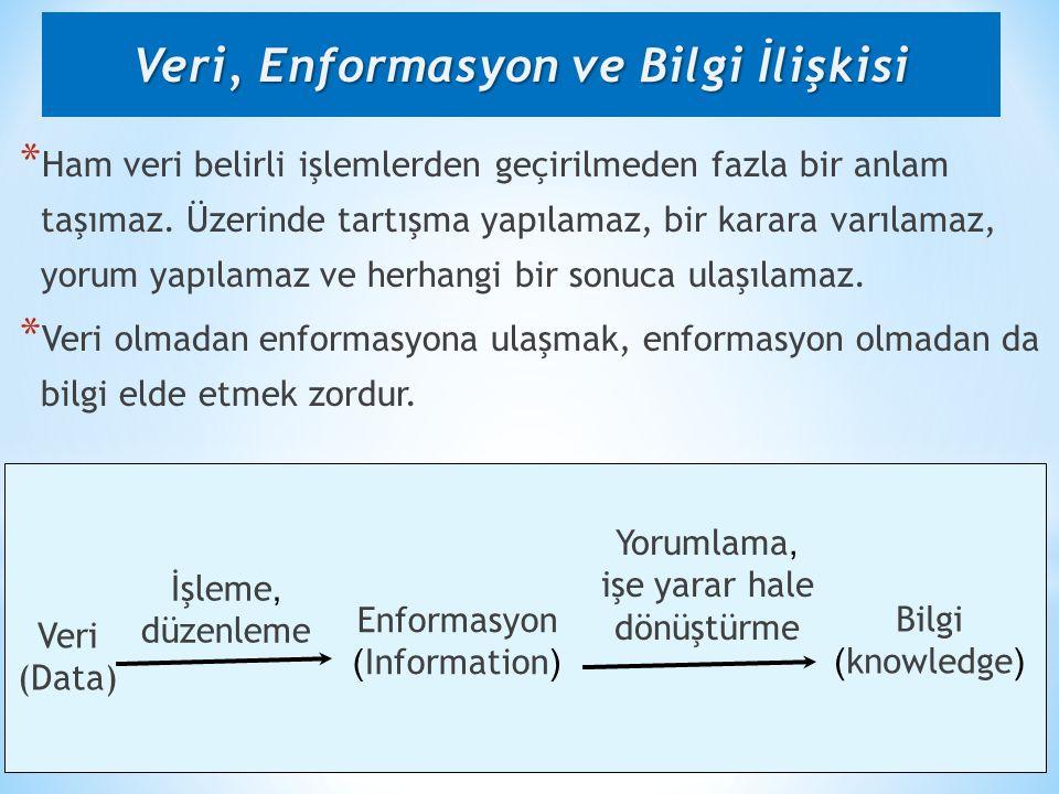 M. AKBOLAT-SAU İşletme Fakültesi- Sağlık Bilgi Sistemleri * Ham veri belirli işlemlerden geçirilmeden fazla bir anlam taşımaz. Üzerinde tartışma yapıl
