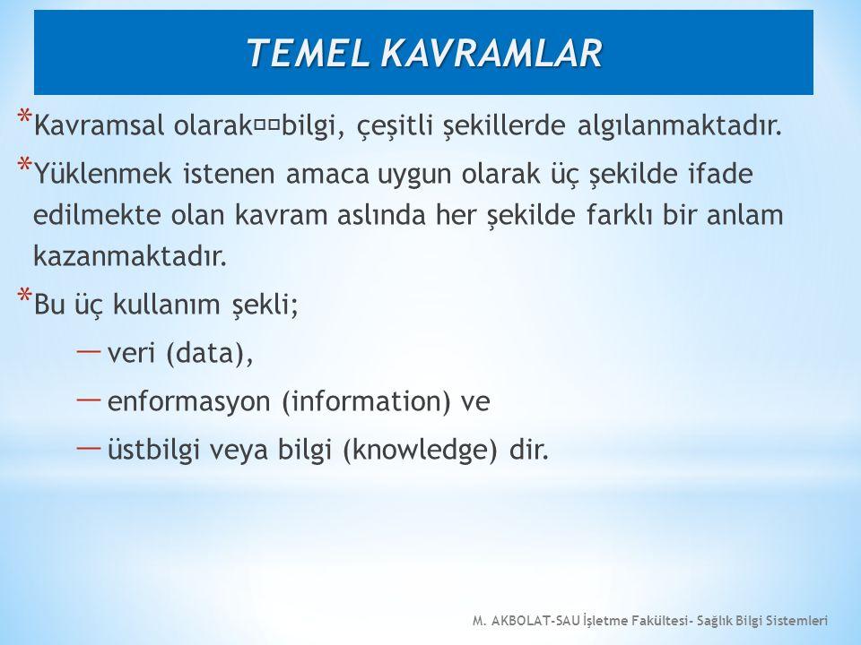 M. AKBOLAT-SAU İşletme Fakültesi- Sağlık Bilgi Sistemleri * Kavramsal olarakbilgi, çeşitli şekillerde algılanmaktadır. * Yüklenmek istenen amaca uygun