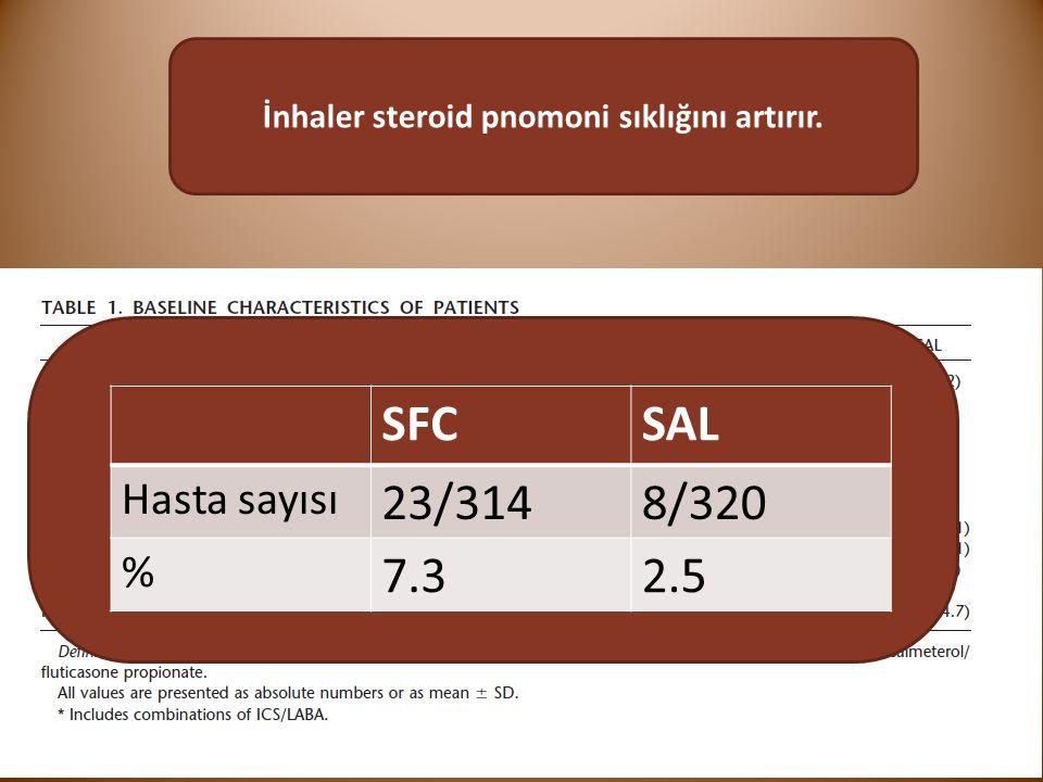 İnhaler steroid pnomoni sıklığını artırır. SFCSAL Hasta sayısı 23/3148/320 % 7.32.5