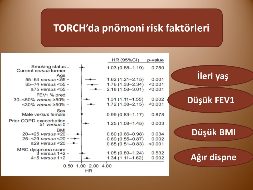 hastalığın evresine göre pnömoni sıklığı NNT=77 NNT=29  Pneumonia risk increases on placebo and FPS with increasing severity (GOLD stage)  The delta and NNT for pneumonia with FPS vs placebo is ~7-fold higher in GOLD 4 vs.