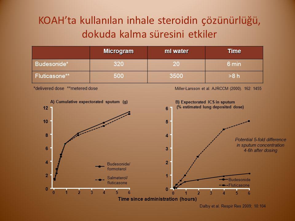 KOAH'ta kullanılan inhale steroidin çözünürlüğü, dokuda kalma süresini etkiler Miller-Larsson et al.