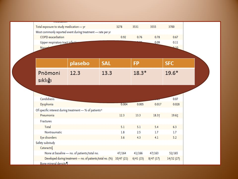 plaseboSALFPSFC Pnömoni sıklığı 12.313.318.3*19.6*