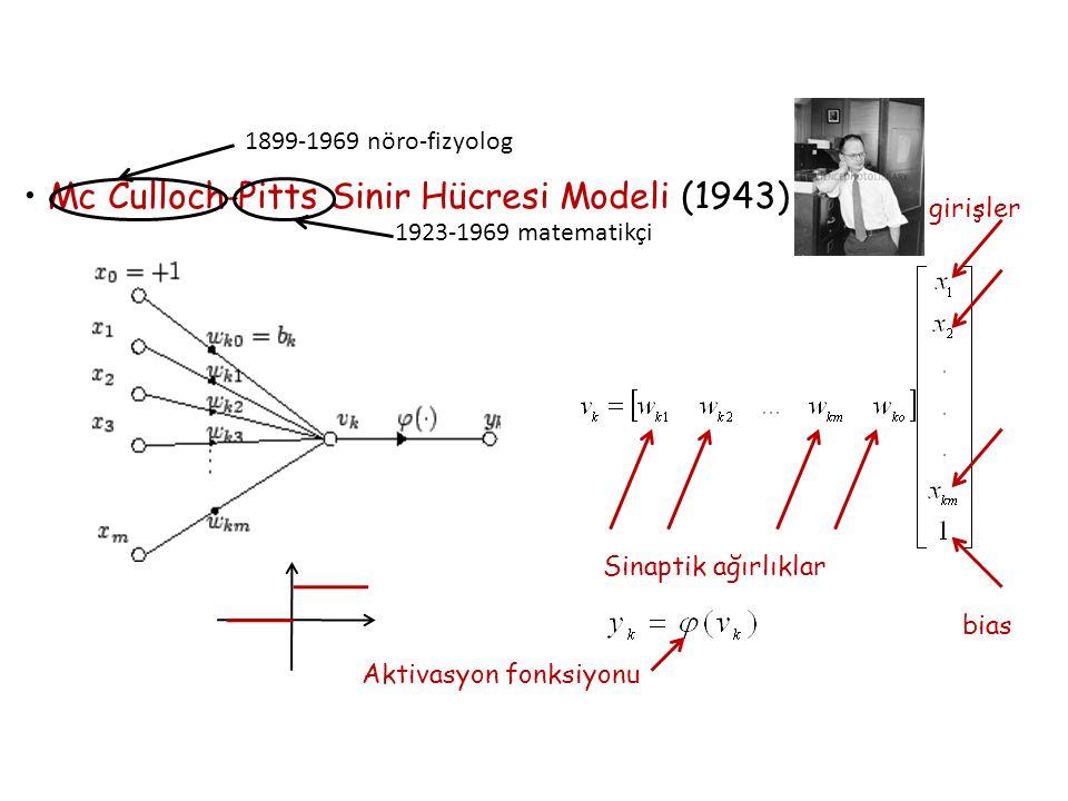 Mc Culloch-Pitts Sinir Hücresi Modeli (1943) 1899-1969 nöro-fizyolog 1923-1969 matematikçi Sinaptik ağırlıklar girişler bias Aktivasyon fonksiyonu