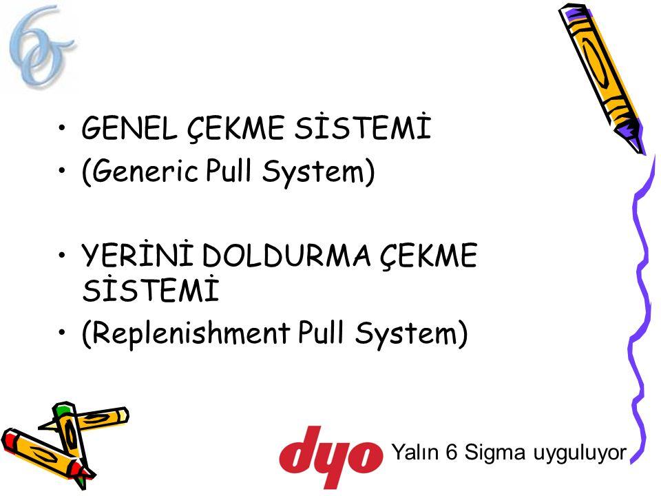 Yalın 6 Sigma uyguluyor GENEL ÇEKME SİSTEMİ (Generic Pull System) YERİNİ DOLDURMA ÇEKME SİSTEMİ (Replenishment Pull System)