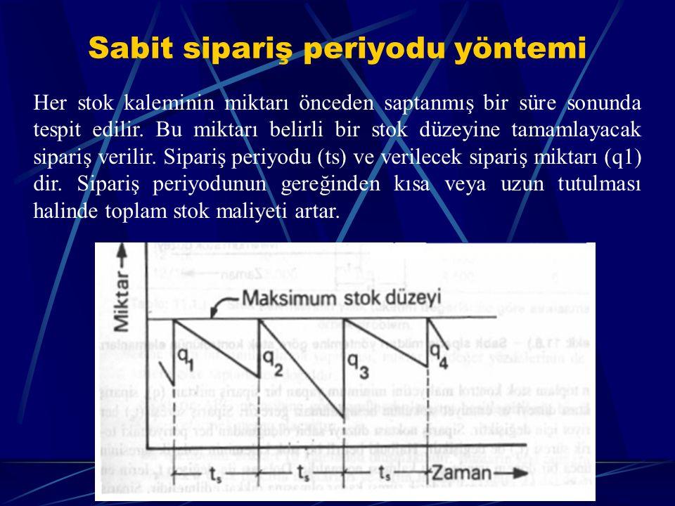 Sabit sipariş periyodu yöntemi Her stok kaleminin miktarı önceden saptanmış bir süre sonunda tespit edilir. Bu miktarı belirli bir stok düzeyine tamam