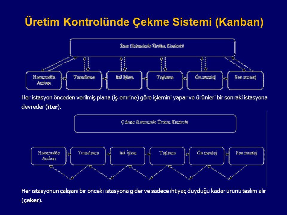 Üretim Kontrolünde Çekme Sistemi (Kanban) Her istasyon önceden verilmiş plana (iş emrine) göre işlemini yapar ve ürünleri bir sonraki istasyona devred
