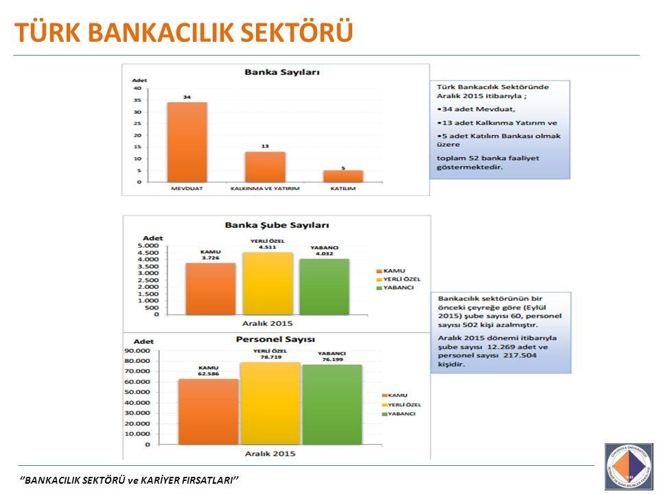 ''BANKACILIK SEKTÖRÜ ve KARİYER FIRSATLARI'' TÜRK BANKACILIK SEKTÖRÜ