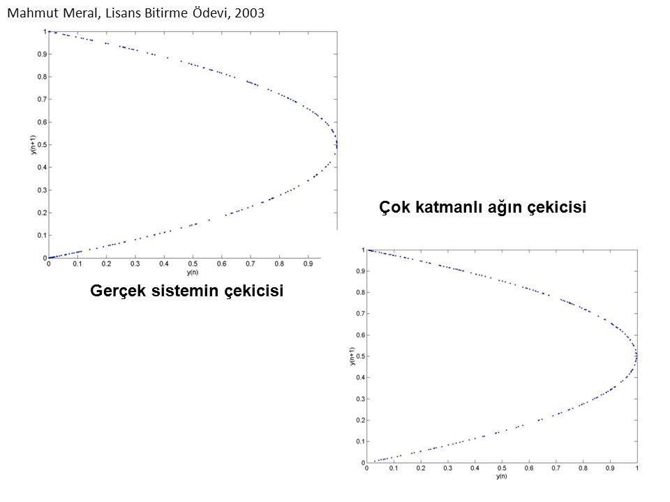 Çok katmanlı ağın çekicisi Gerçek sistemin çekicisi Mahmut Meral, Lisans Bitirme Ödevi, 2003