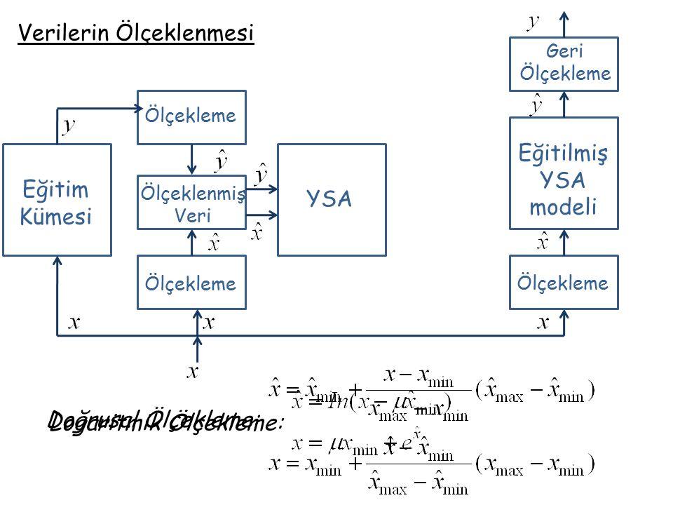 Feigenhoum sisteminin otonom davranışı o- gerçek değer *- ağın çıkışı Mahmut Meral, Lisans Bitirme Ödevi, 2003