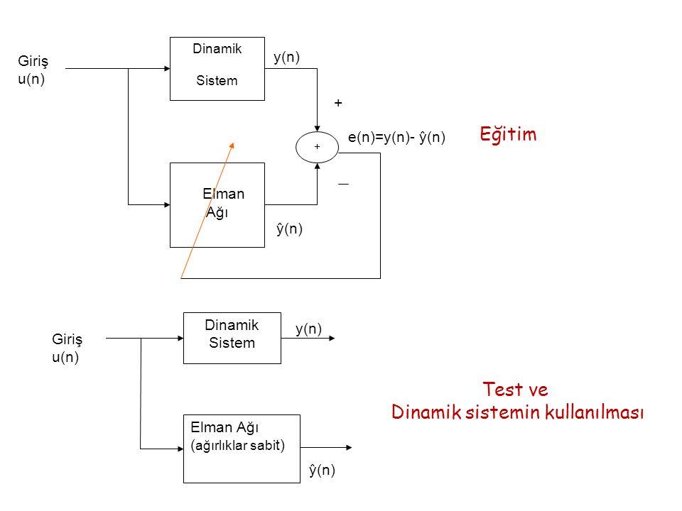 Elman Ağı Dinamik Sistem Giriş u(n) y(n) + + ŷ(n) e(n)=y(n)- ŷ(n) Elman Ağı ( ağırlıklar sabi t) Dinamik Sistem Giriş u(n) y(n) ŷ(n) Eğitim Test ve Di