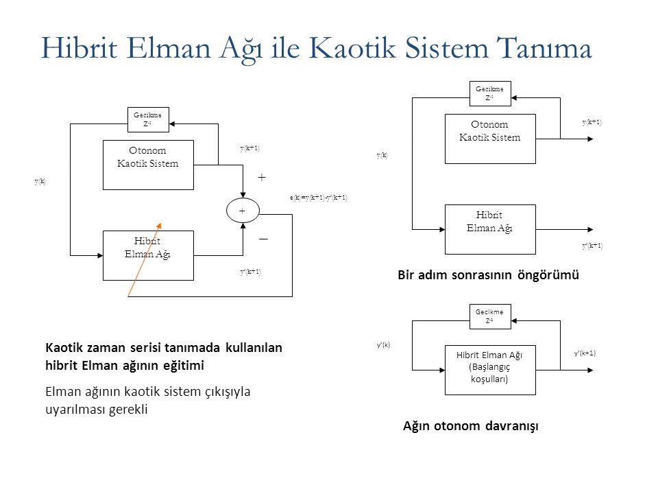 Kaotik zaman serisi tanımada kullanılan hibrit Elman ağının eğitimi Elman ağının kaotik sistem çıkışıyla uyarılması gerekli Ağın otonom davranışı Otonom Kaotik Sistem Gecikme Z -1 y(k+1) y(k) Hibrit Elman Ağı + + y'(k+1) e(k)=y(k+1)-y'(k+1) Otonom Kaotik Sistem Gecikme Z -1 y(k+1) y(k) Hibrit Elman Ağı y'(k+1) Bir adım sonrasının öngörümü Hibrit Elman Ağı ile Kaotik Sistem Tanıma Hibrit Elman Ağı (Başlangıç koşulları) y'(k+1) Gecikme Z -1 y'(k)
