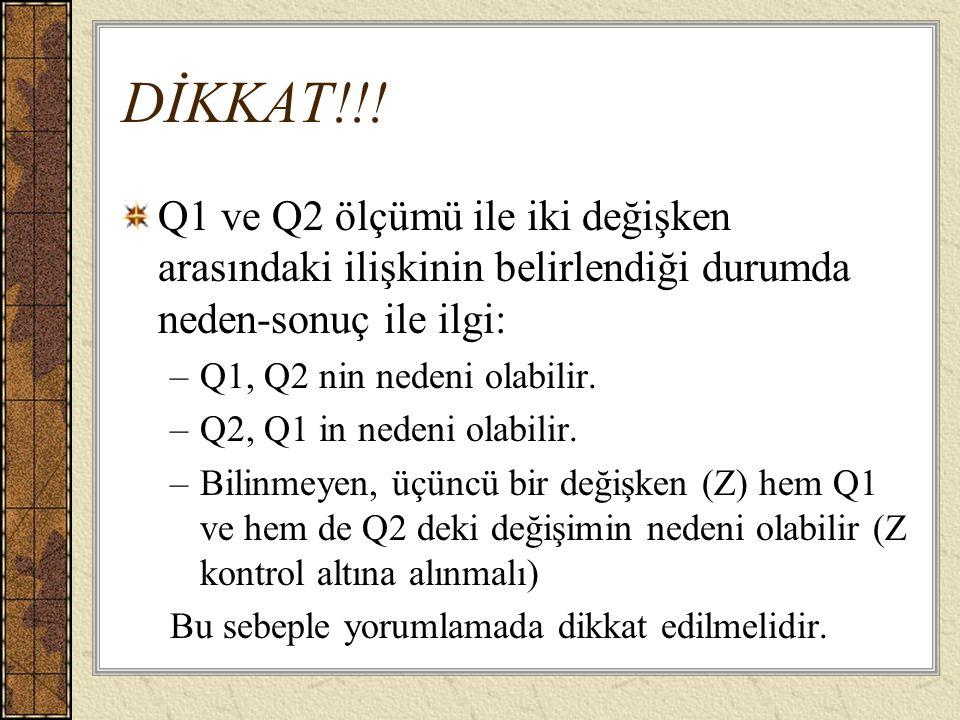 DİKKAT!!! Q1 ve Q2 ölçümü ile iki değişken arasındaki ilişkinin belirlendiği durumda neden-sonuç ile ilgi: –Q1, Q2 nin nedeni olabilir. –Q2, Q1 in ned